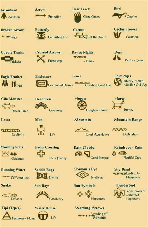 Native Cherokee Symbols and Meanings - Yahoo Image Search