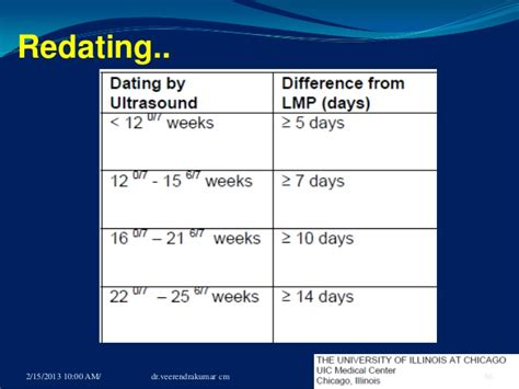 pregnancy dating, assessment gesational age