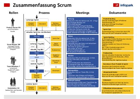 Mid-Size Projects Scrum