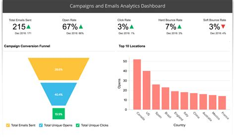 Advanced Analytics for MailChimp using Zoho Reports
