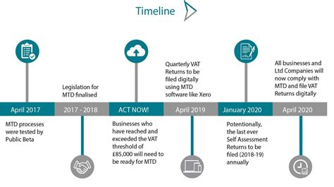 Making tax digital for VAT: Guide for Small Businesses