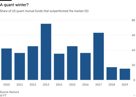 'Quant winter' raises tricky questions for a hot industry