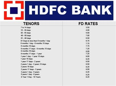 List of Latest fixed deposit rates offered by banks : HDFC