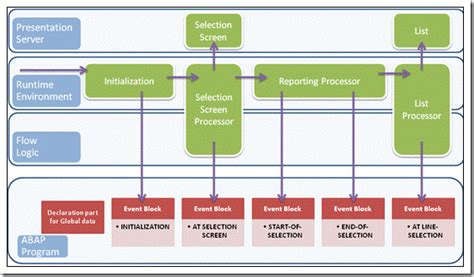 How Do SAP ABAP Selection Screens Works?