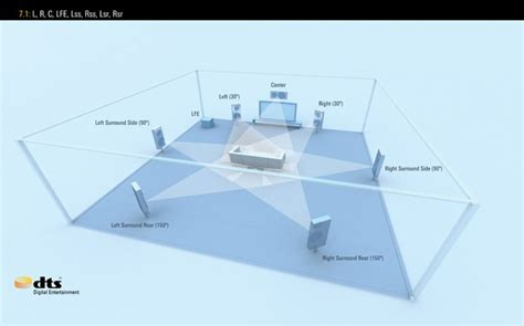 Recommended home theatre speaker layout   Mai Sun's Blog