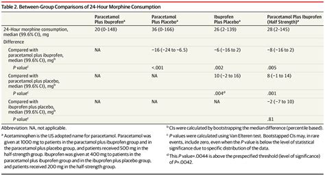 Effect of Combination of Paracetamol (Acetaminophen) and