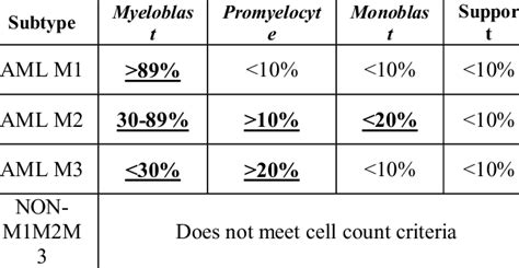 AML subtype class based on cell type   Download Table