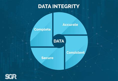 Importance of Data Integrity and Errors Compromising it